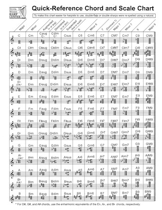 Product Cover for Quick-Reference Chord And Scale Chart