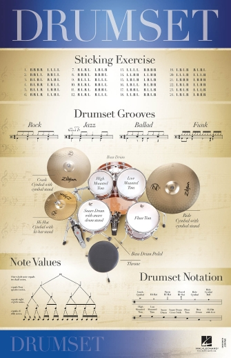Product Cover for Drumset – 22″ x 34″ Poster