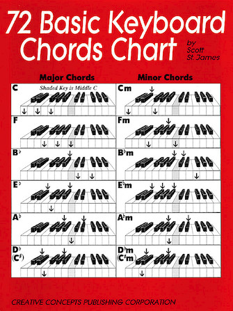 Product Cover for 72 Basic Keyboard Chords Chart