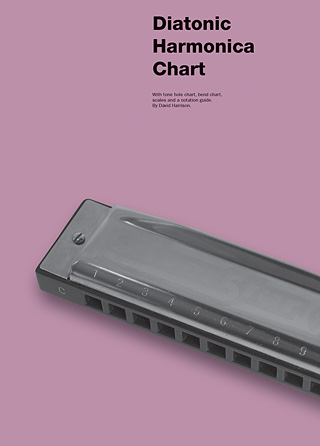 Product Cover for Diatonic Harmonica Chart